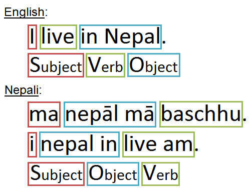 difference between english and nepali sentence structure